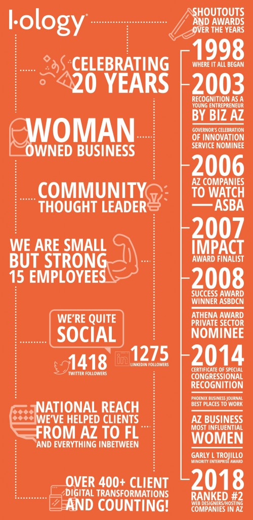I-ology 20 Years Infographic