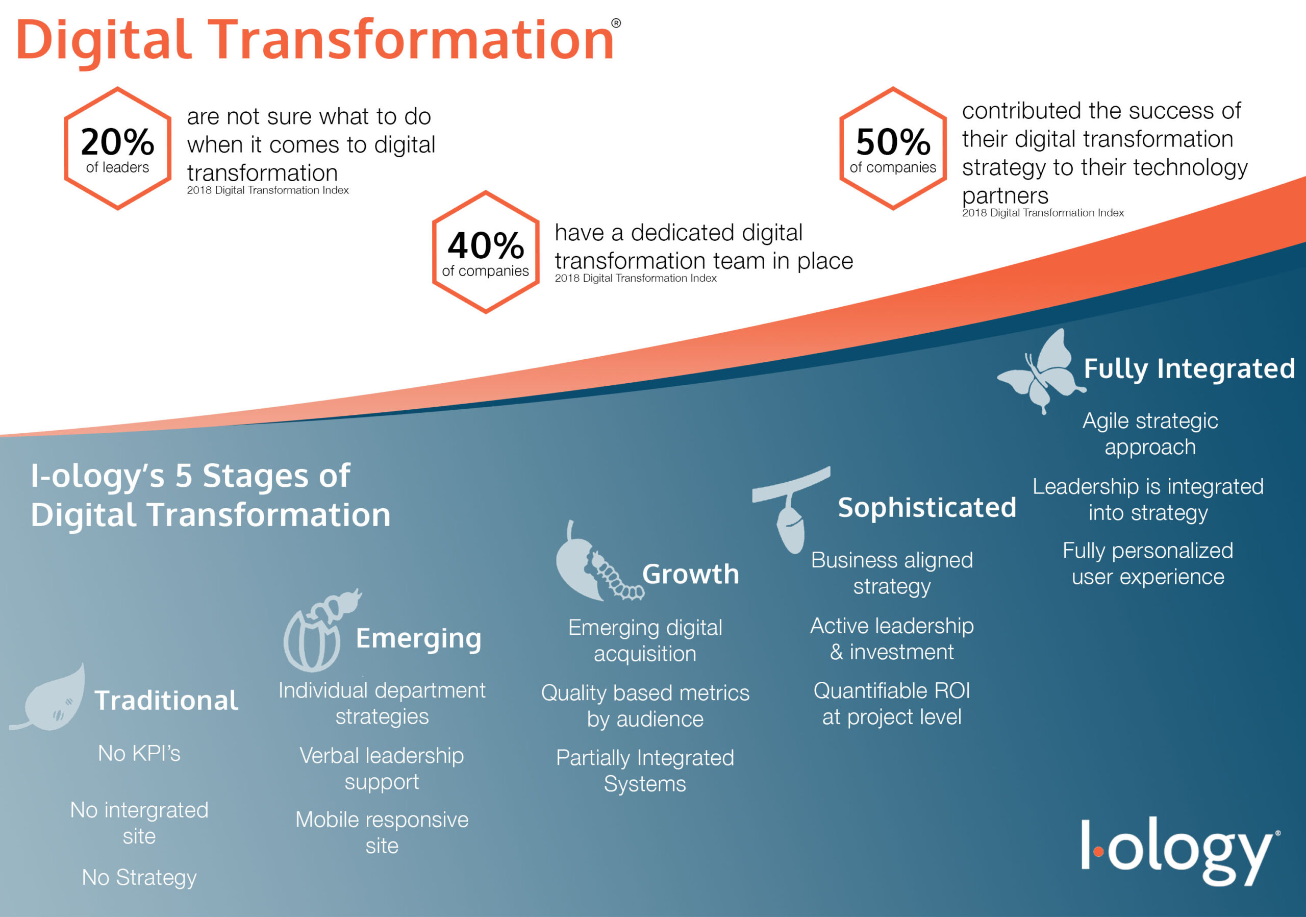 5 Stages of Digital Transformation Infographic