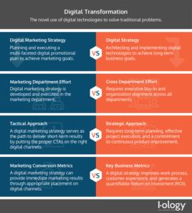 Digital Strategy vs Digital Marketing Strategy Infographic