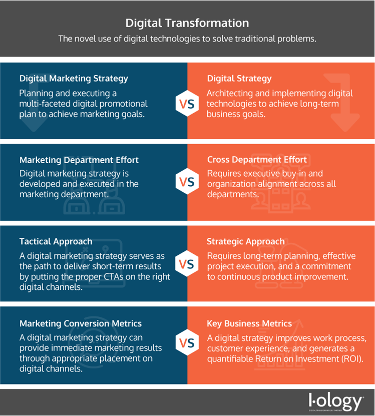 Digital Strategy vs Digital Marketing Strategy Infographic